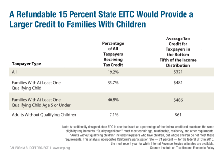12.8.14-EITC-by-Family-Type