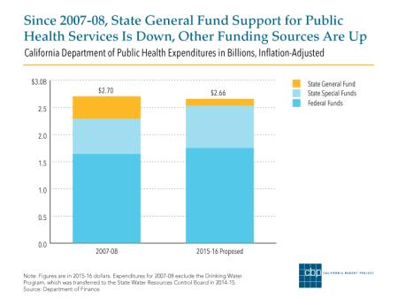 2-27-15-Public-Health-Funding